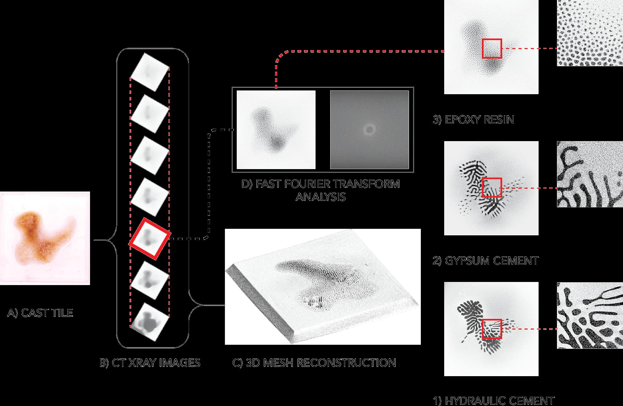 FFT analysis diagram