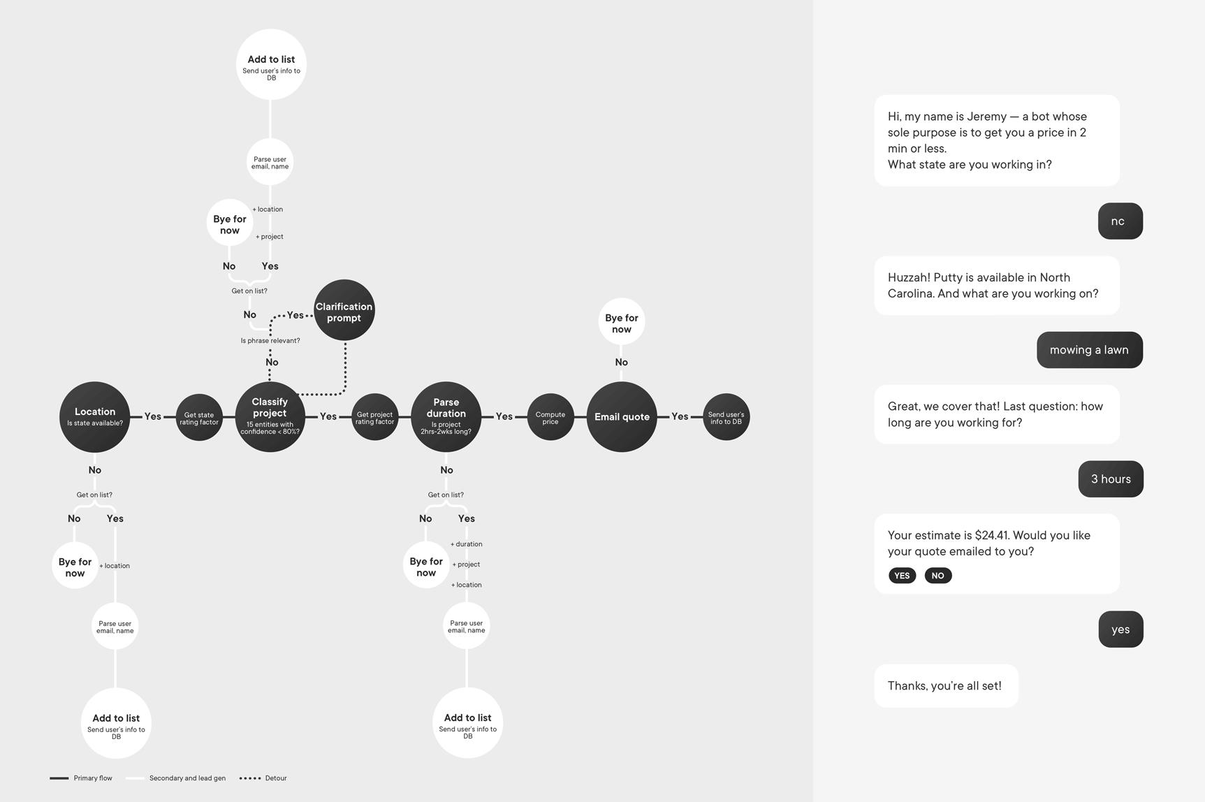 watson diagram